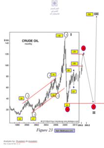 oil price techincal chart